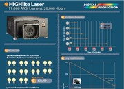 HIGHlite Laser 4K